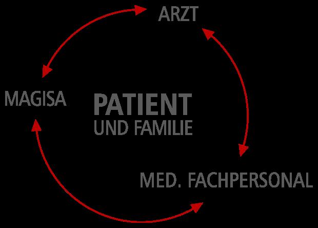 MAGISA - Patient, Familie, Arzt, Pflegefachpersonal